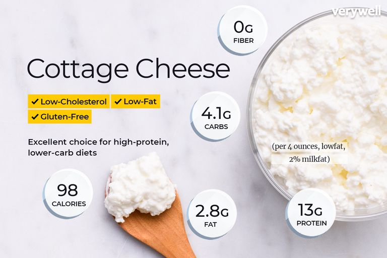Cottage Cheese Nutrition Facts: Calories, Carbs, and Health