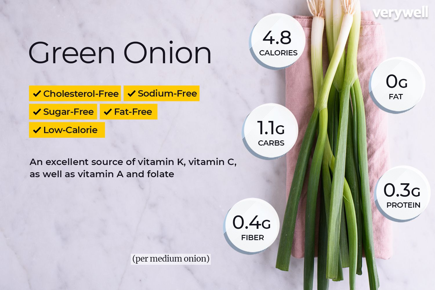 can i have onions on a keto diet