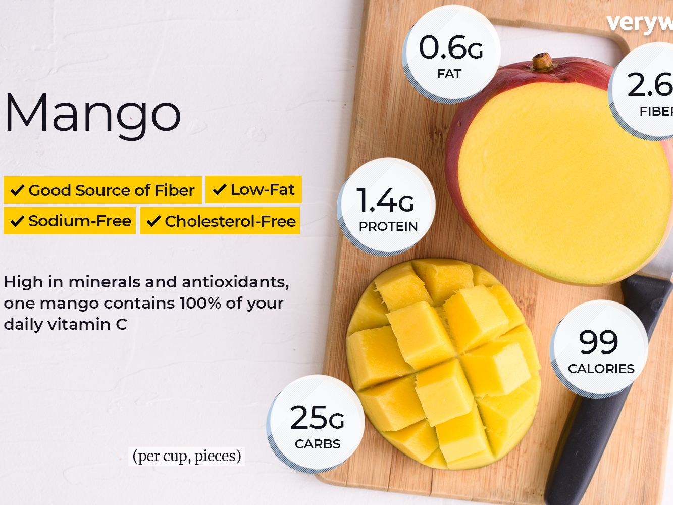 Mango Nutrition Facts And Health Benefits