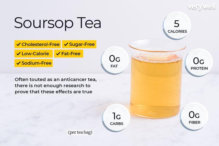 Soursop tea, annotated