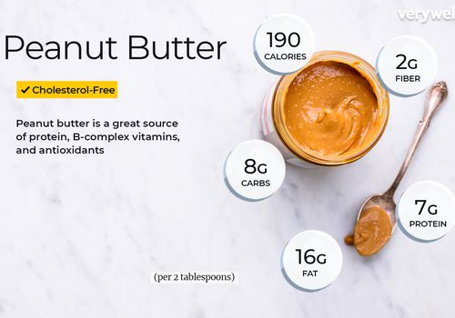 Peanut Butter annotated