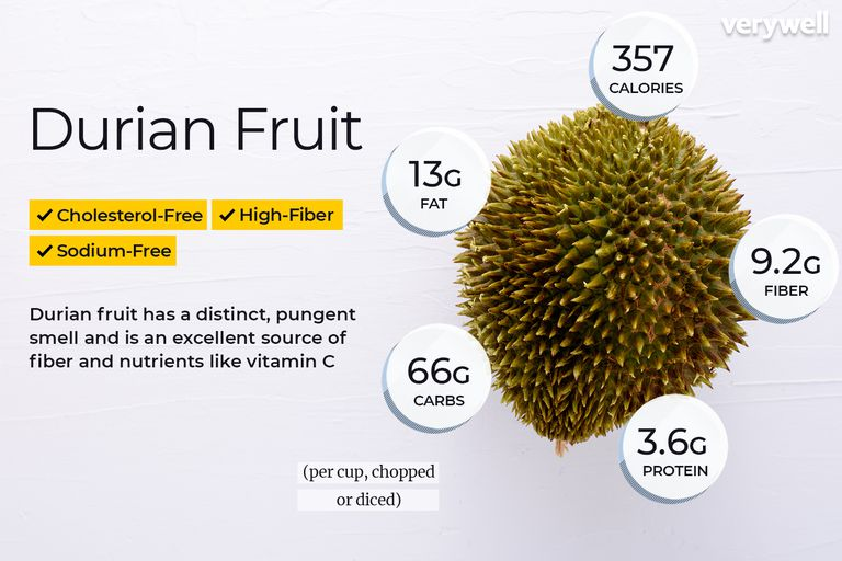 Images Durian Fruit