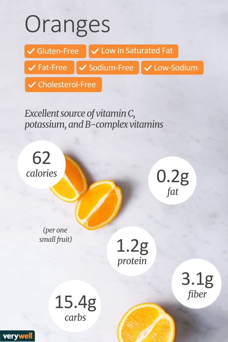 oranges nutrition facts and health benefits