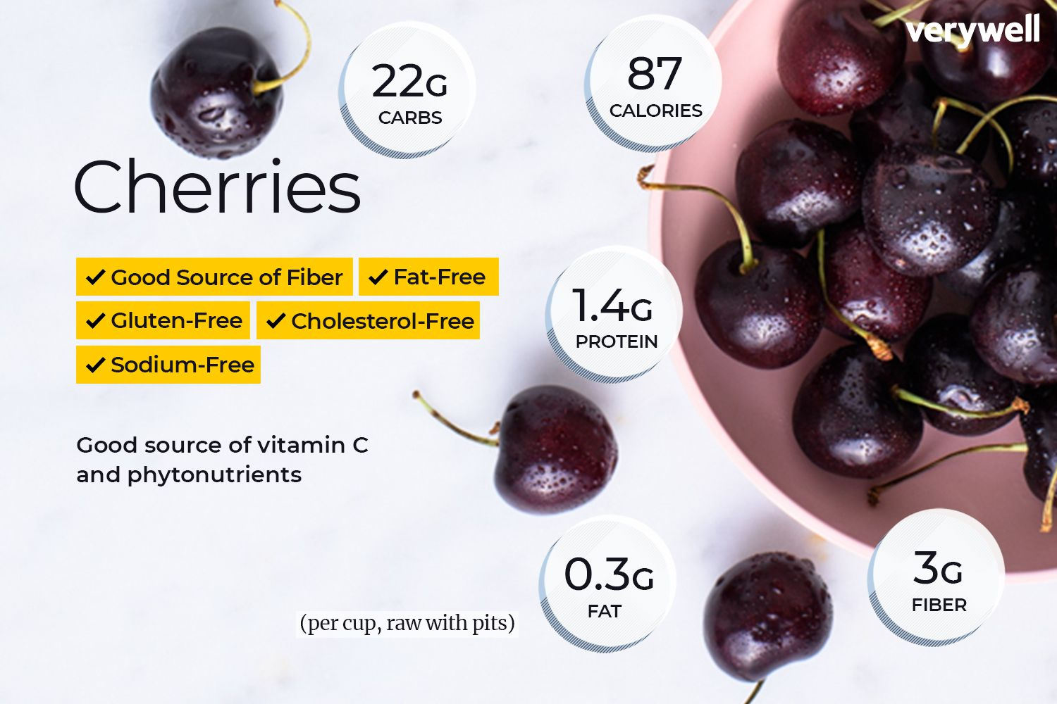 Cherries Nutrition Facts: Calories, Carbs and Health Benefits