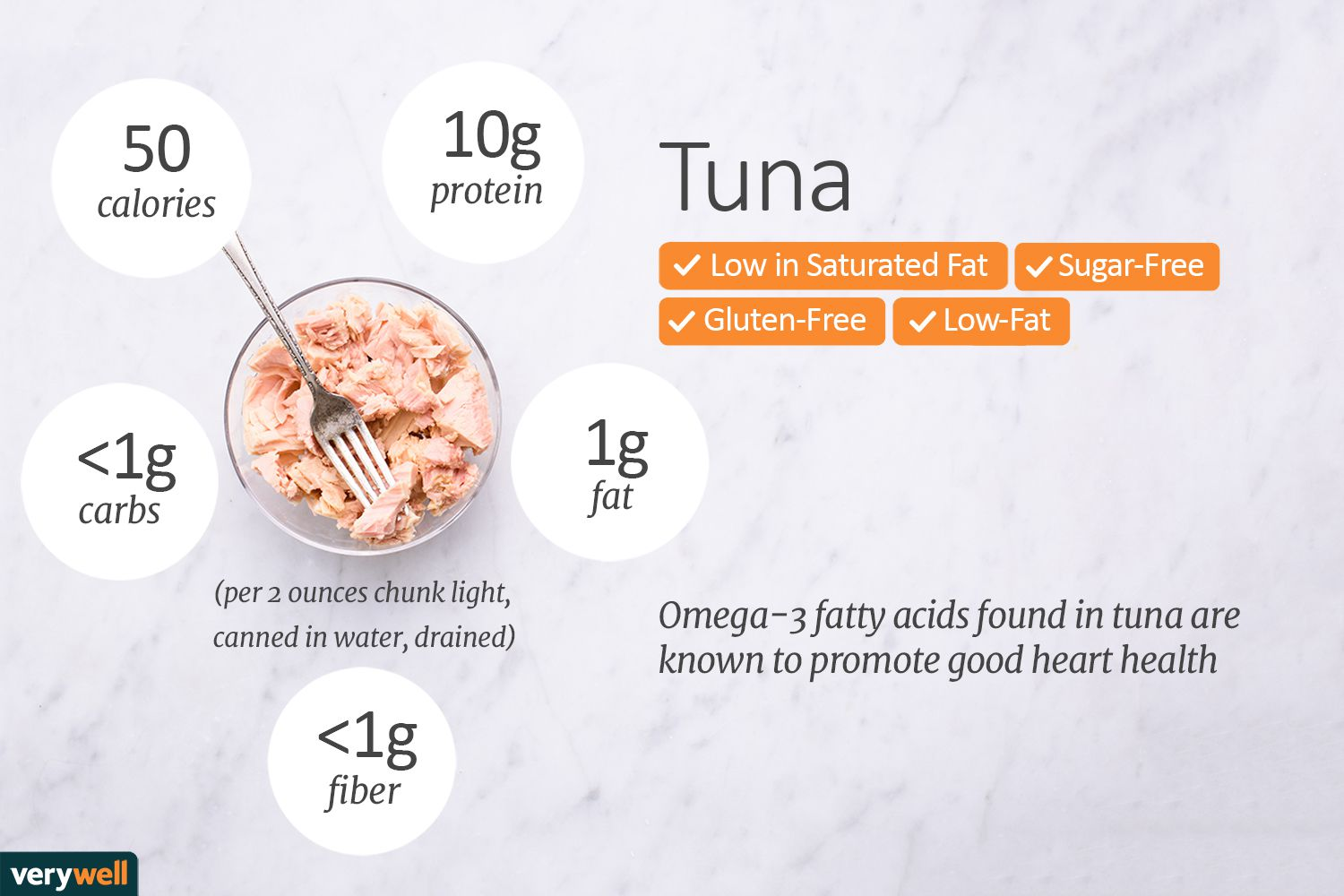 tuna nutrition facts calories carbs and health benefits. Black Bedroom Furniture Sets. Home Design Ideas