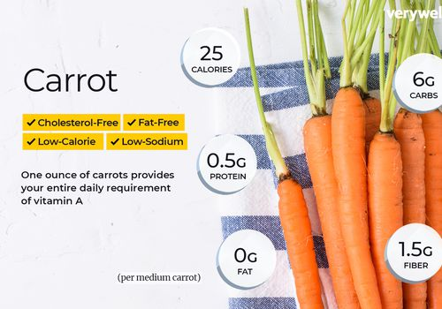 Carrots, annotated