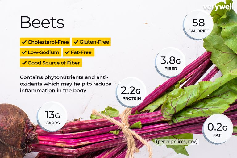 beet nutrition facts and health benefits