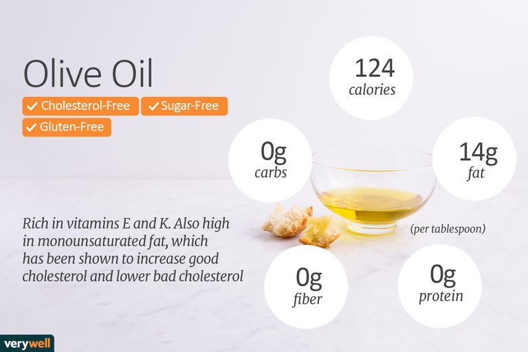 olive oil nutrition facts and health benefits