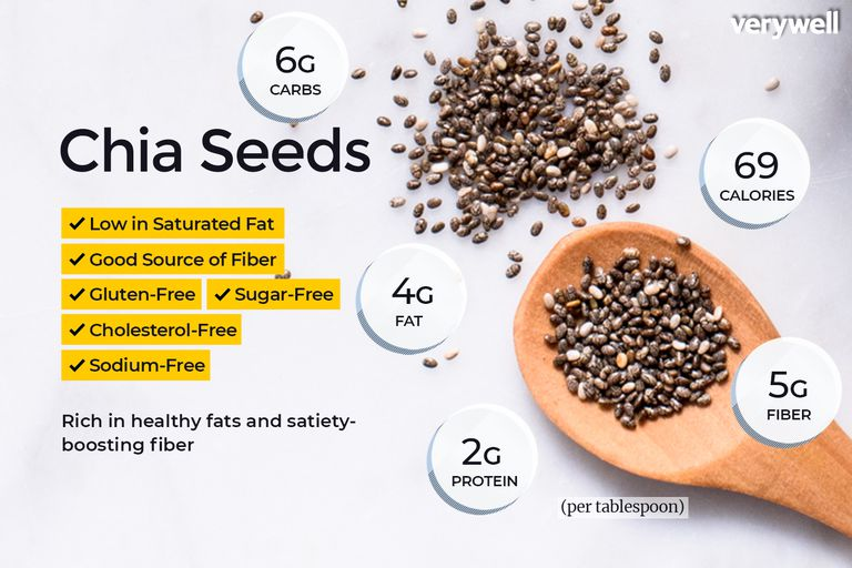 chia seeds nutrition facts and health benefits