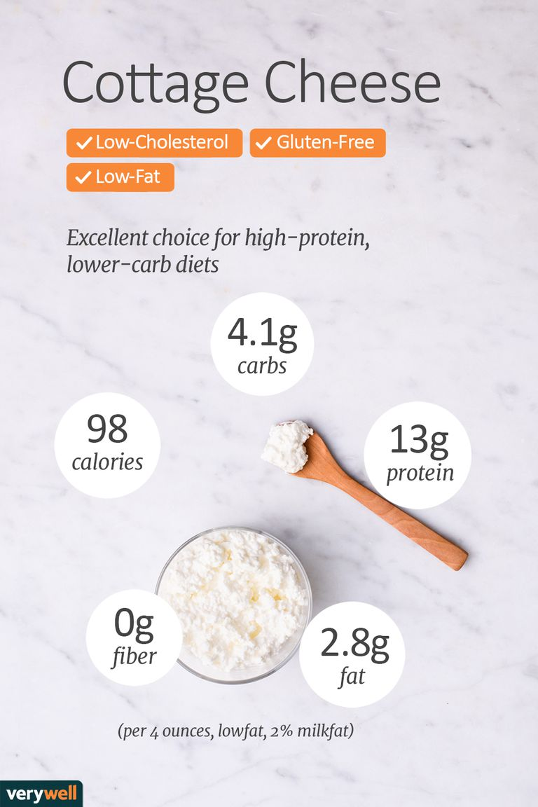 Peachy Cottage Cheese Nutritional Value Download Free Architecture Designs Rallybritishbridgeorg