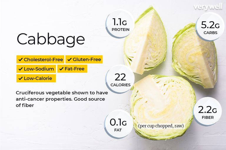 cabbage nutrition facts and health benefits