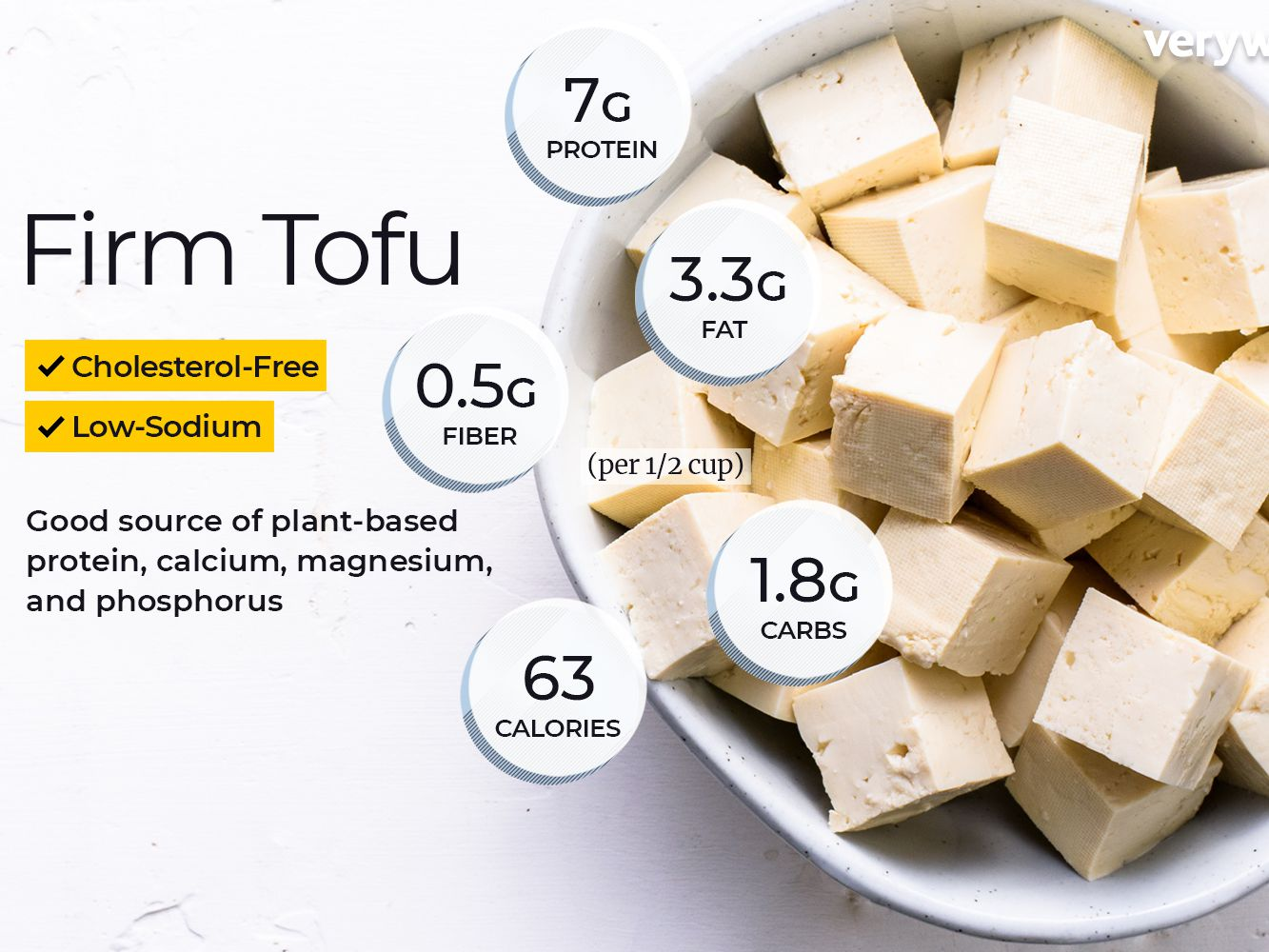 Tofu Nutrition Facts Calories Carbs And Health Benefits