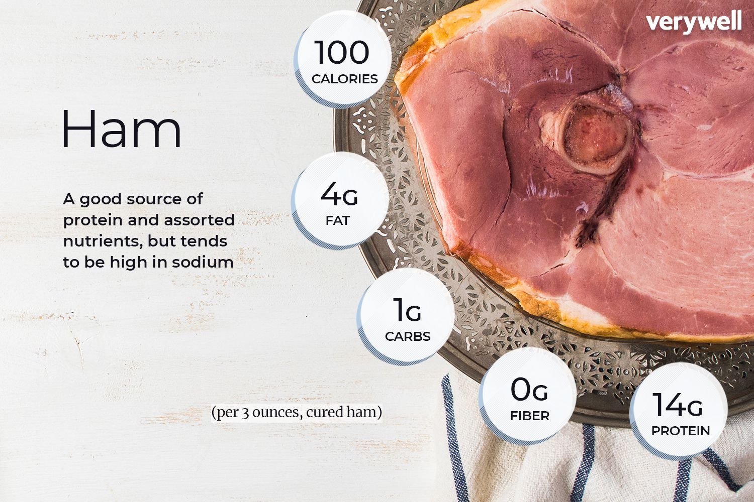 Ham Nutrition Facts And Health Benefits