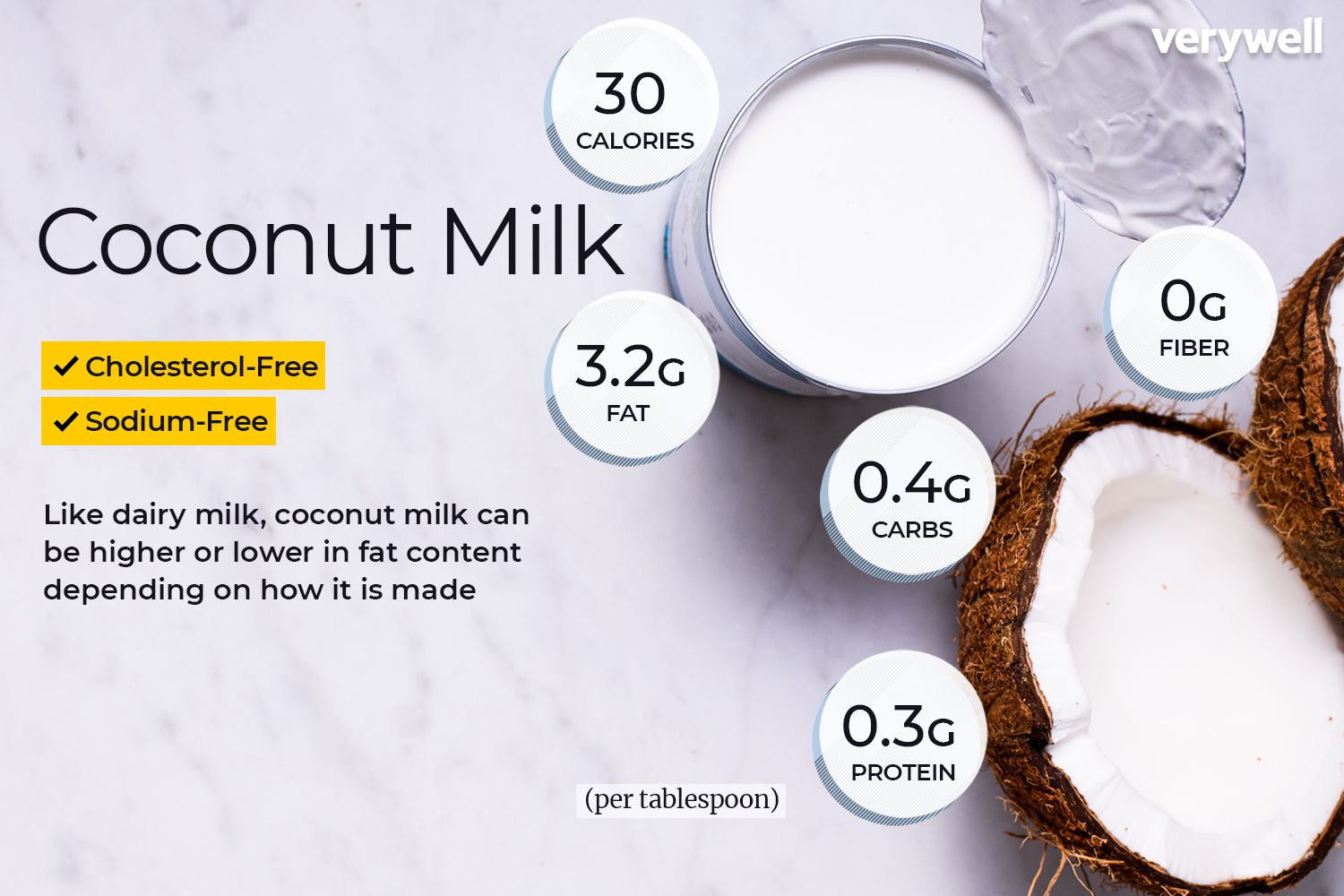 Coconut Milk Nutrition Facts Calories Carbs And Health Benefits