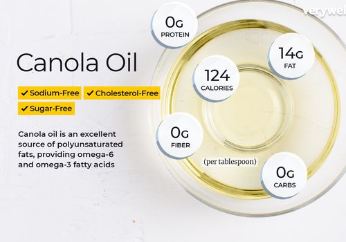 Canola oil annotated