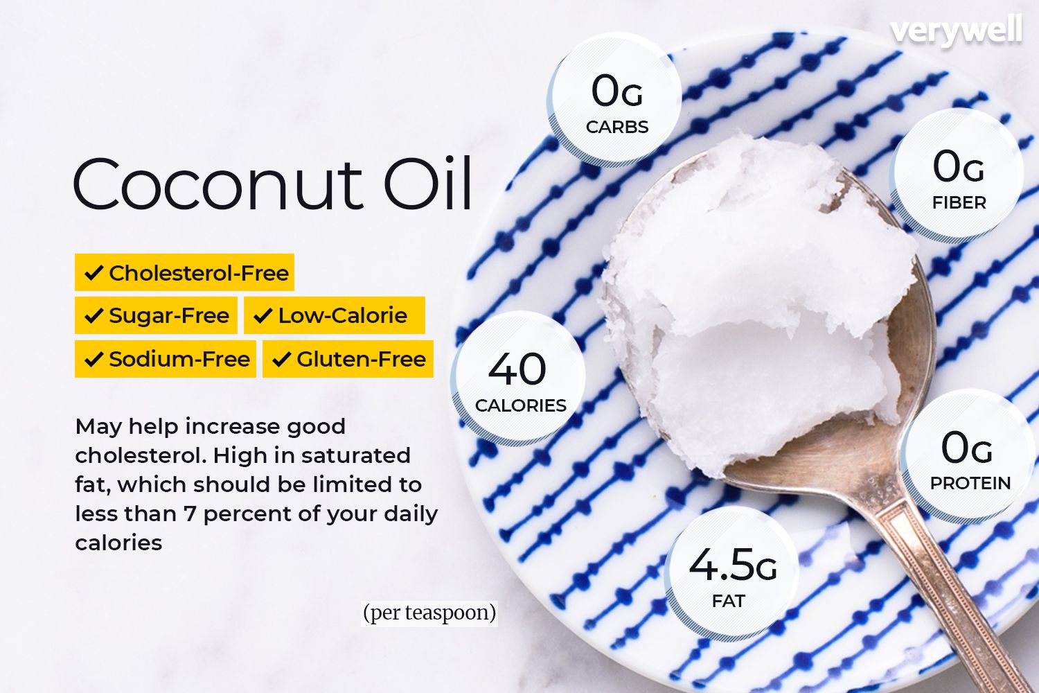 Coconut Oil Nutrition: Calories and Health Benefits