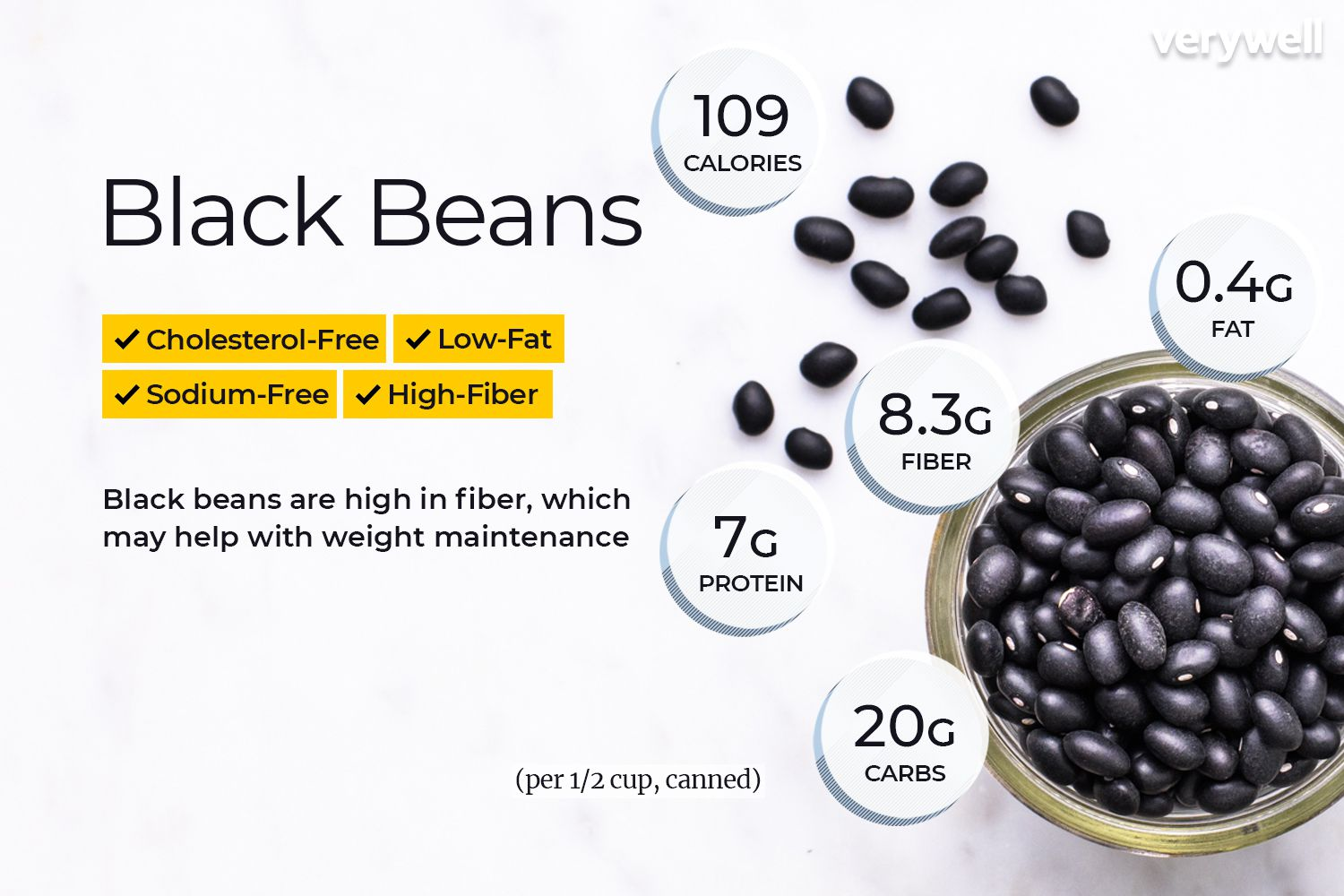 Black Beans Nutrition Facts And Health Benefits