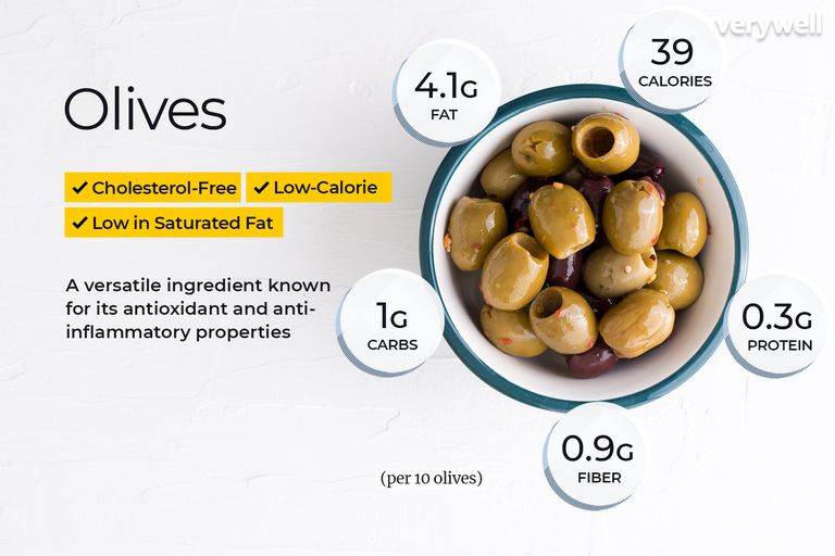 Olives, annotated