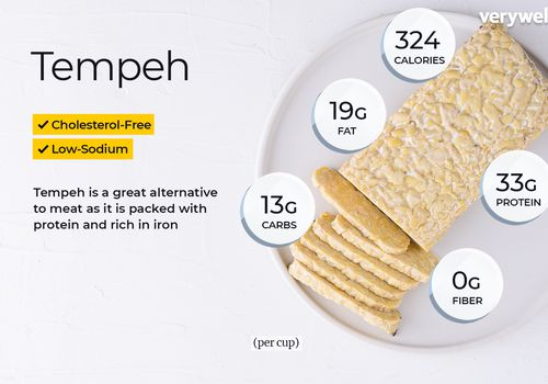 Tempeh, annotated