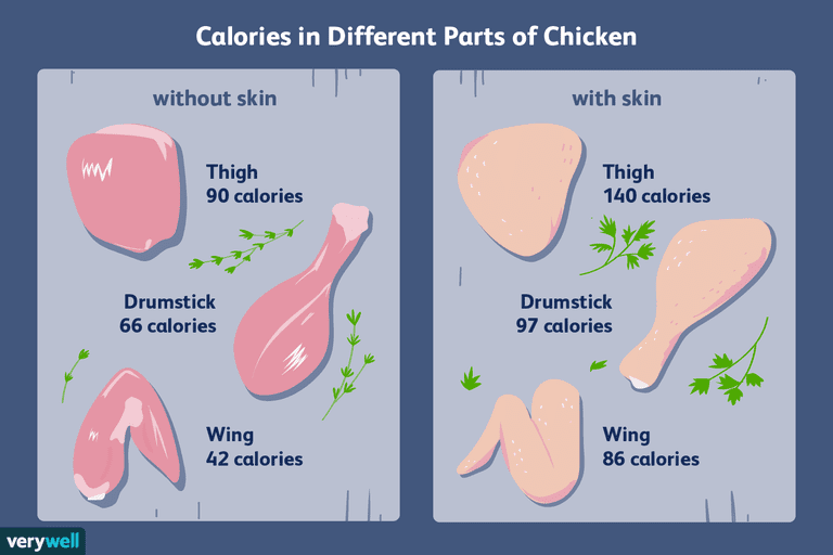 Calorie Counts And Nutritional Info For Chicken