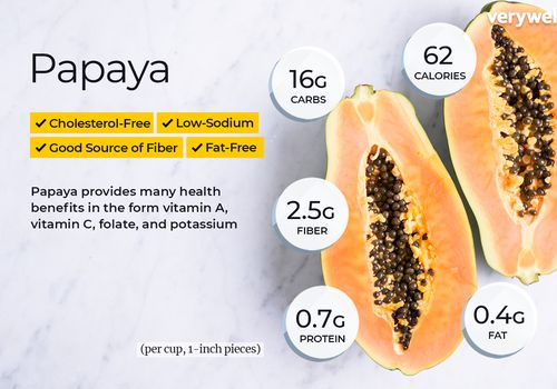 Papaya, anotada