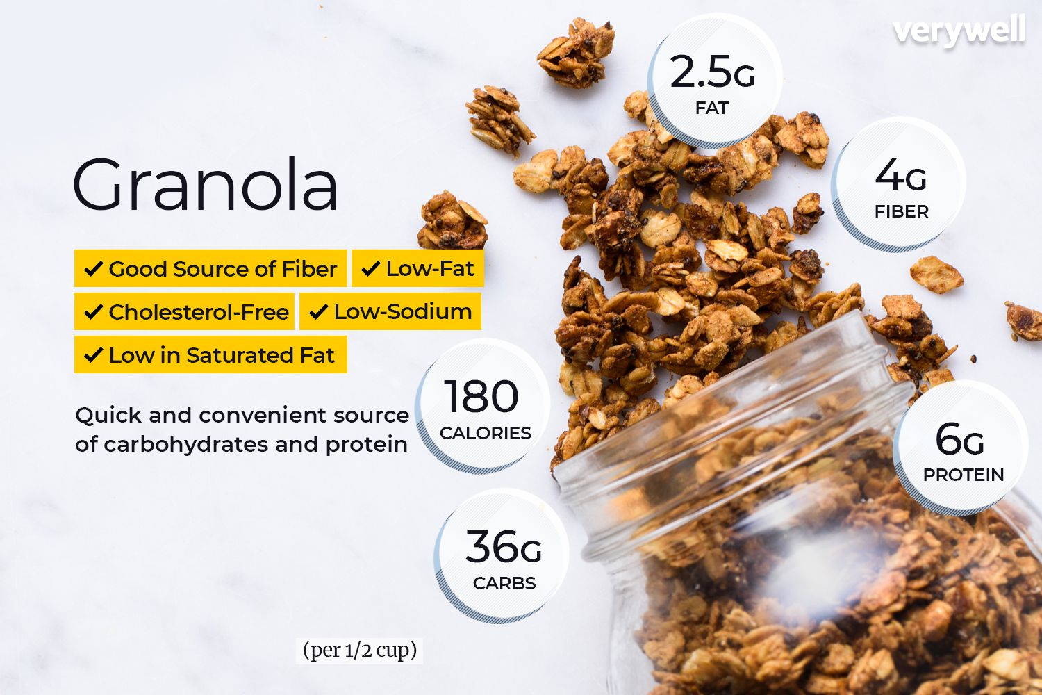 Incredible Granola Nutrition Facts Calories Carbs And Health Benefits Home Interior And Landscaping Oversignezvosmurscom