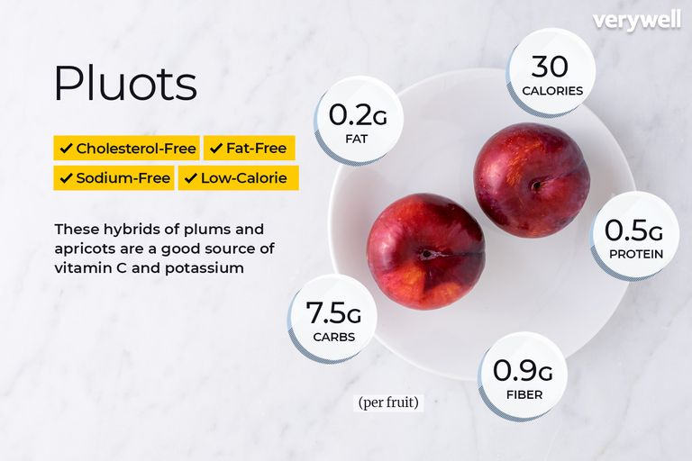 Pluots, annotated
