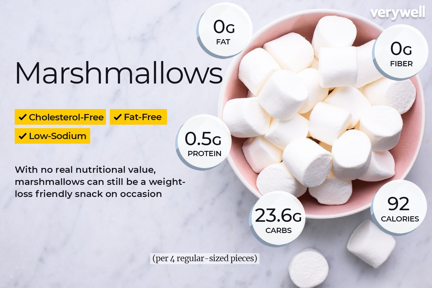 Marshmallow Nutrition Facts Calories Carbs Benefits