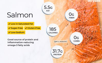 Tuna Nutrition Facts: Calories, Carbs