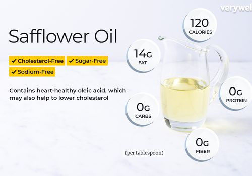 Safflower oil, annotated