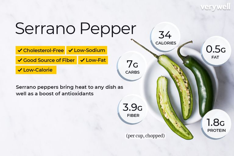 Serrano pepper, annotated