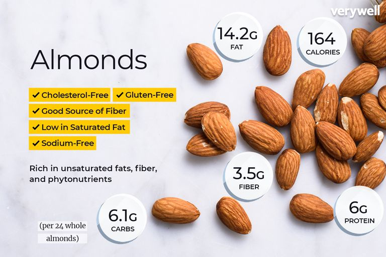 Almond nutrition facts and health benefits
