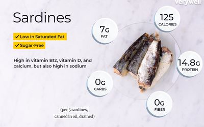 Swai Fish Nutrition Facts: Calories, Carbs, and Health Benefits