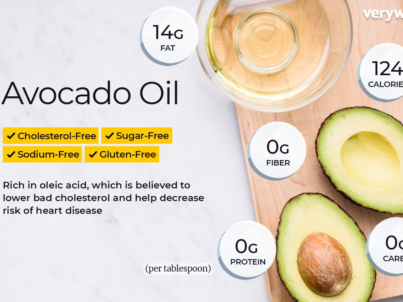 Avocado Oil Nutrition Facts: Calories, Carbs, and Health Benefits