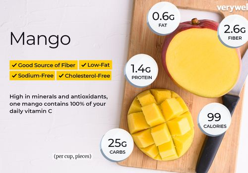 mango annotated