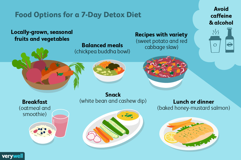 Smart ways to approach a 7 day detox diet plan tips on getting the most out of a detox diet forumfinder Image collections