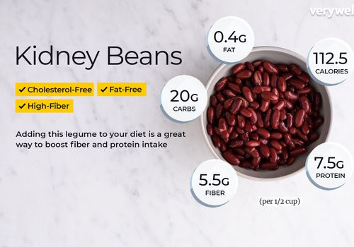 Kidney beans, annotated