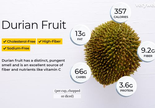 Durian fruit annotated