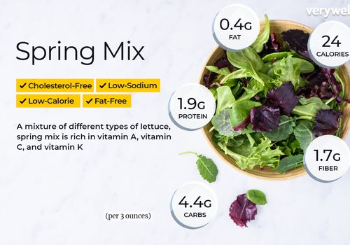 Spring mix, annotated