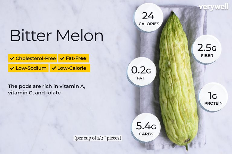 Bitter melon annotated