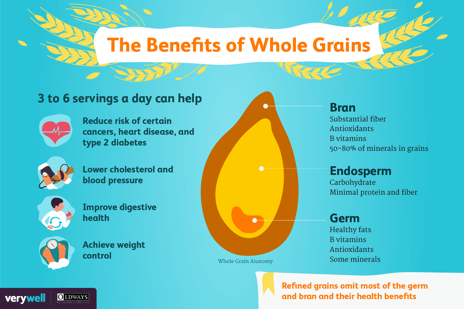 How to Eat More Whole Grains Without Breaking the Bank