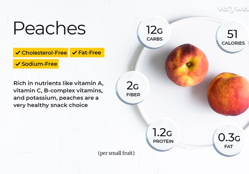 Peaches, annotated