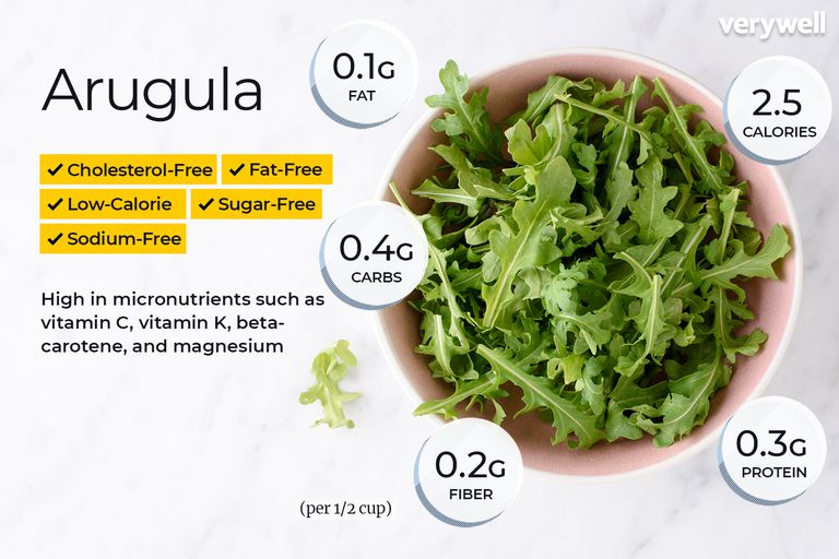Arugula annotated