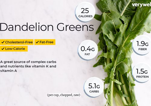 Dandelion greens annotated