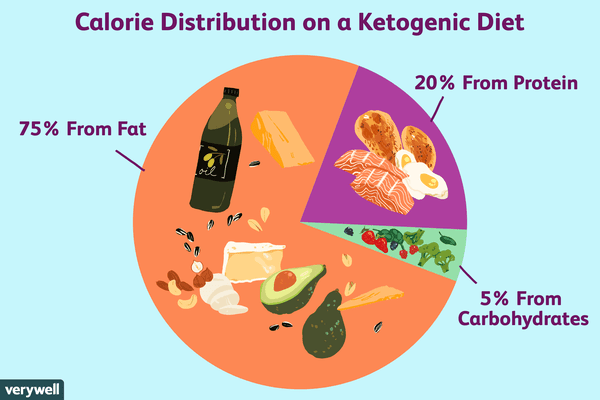 ketogenic diet calorie distribution