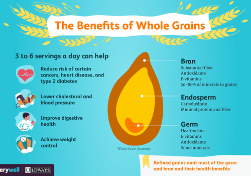 benefits of whole grains