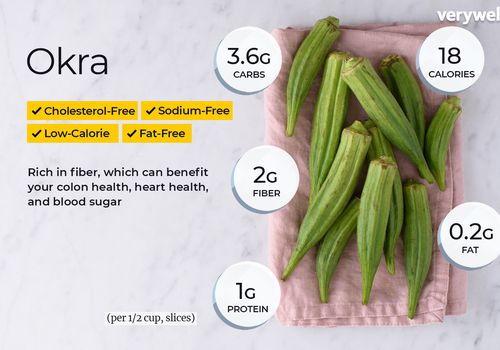 Okra, annotated