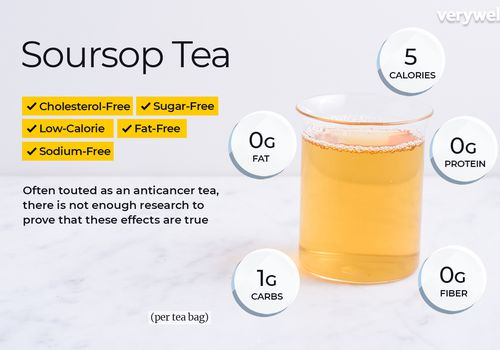 Soursop tea, annotated