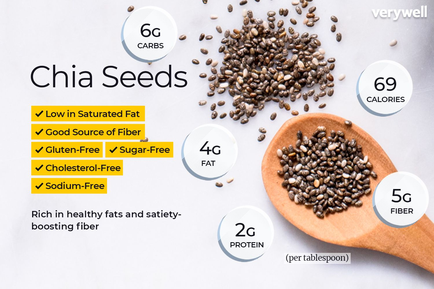 how to use chia seeds in daily diet