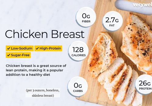 Chicken breast annotated